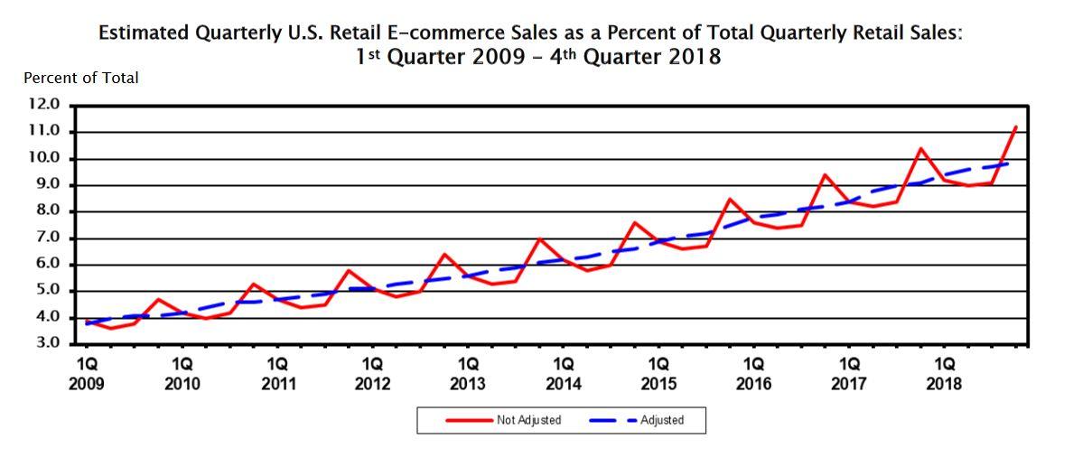 Estimated Quarterly U.S Retail E-commerce Sales as a Percent of Total Quarterly Retail Sales